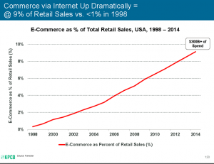 Commerce via Internet Up Dramatically